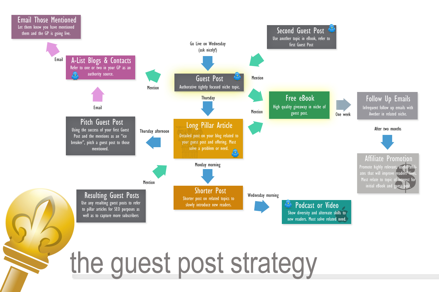 Flow Chart: My Guest Posting Strategy for Mass Subscribers