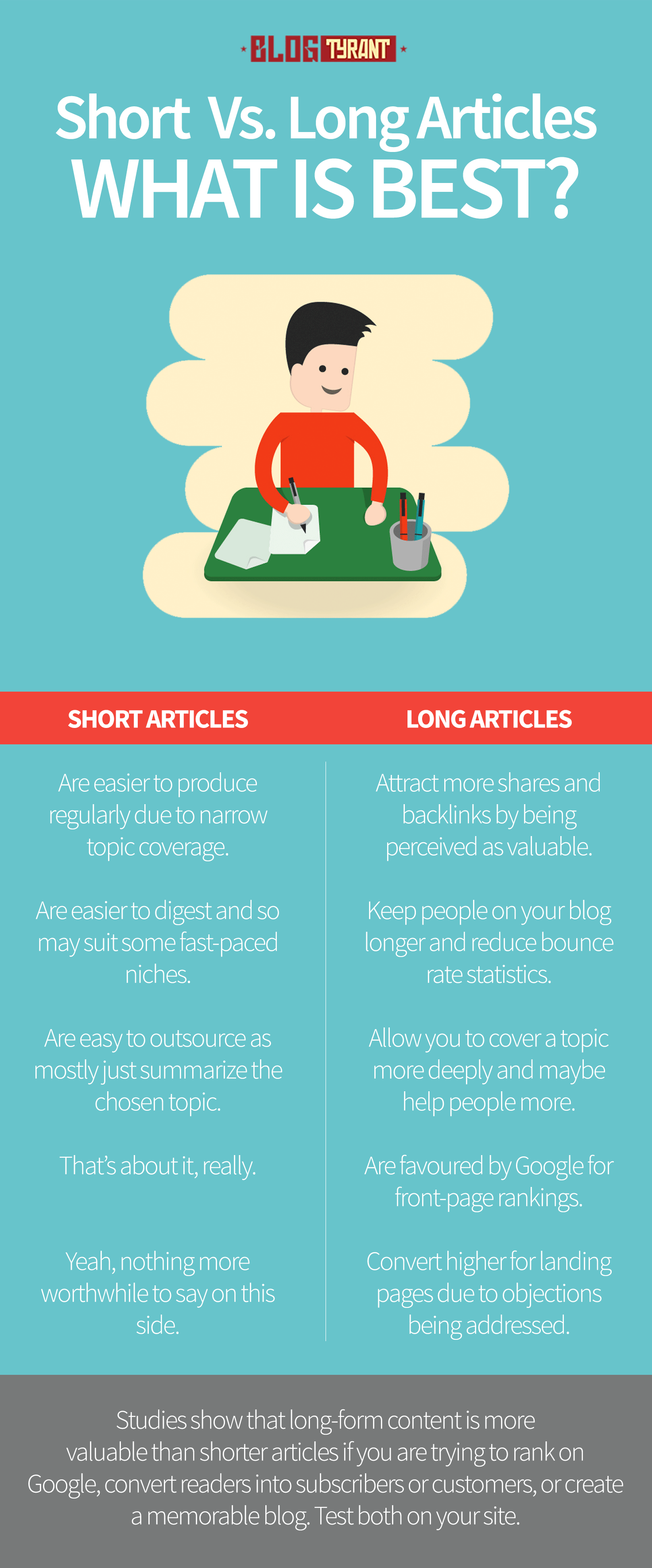 long vs short blog posts