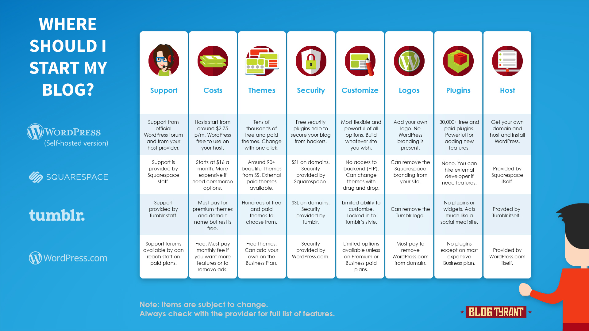 A comparison chart of how to start a blog with the top platforms