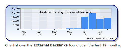 screen shot of blogging backlinks