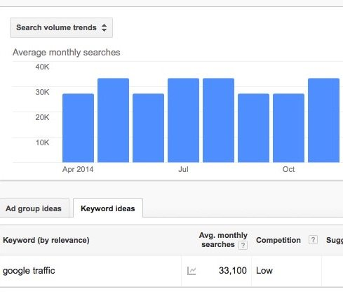 google traffic estimator