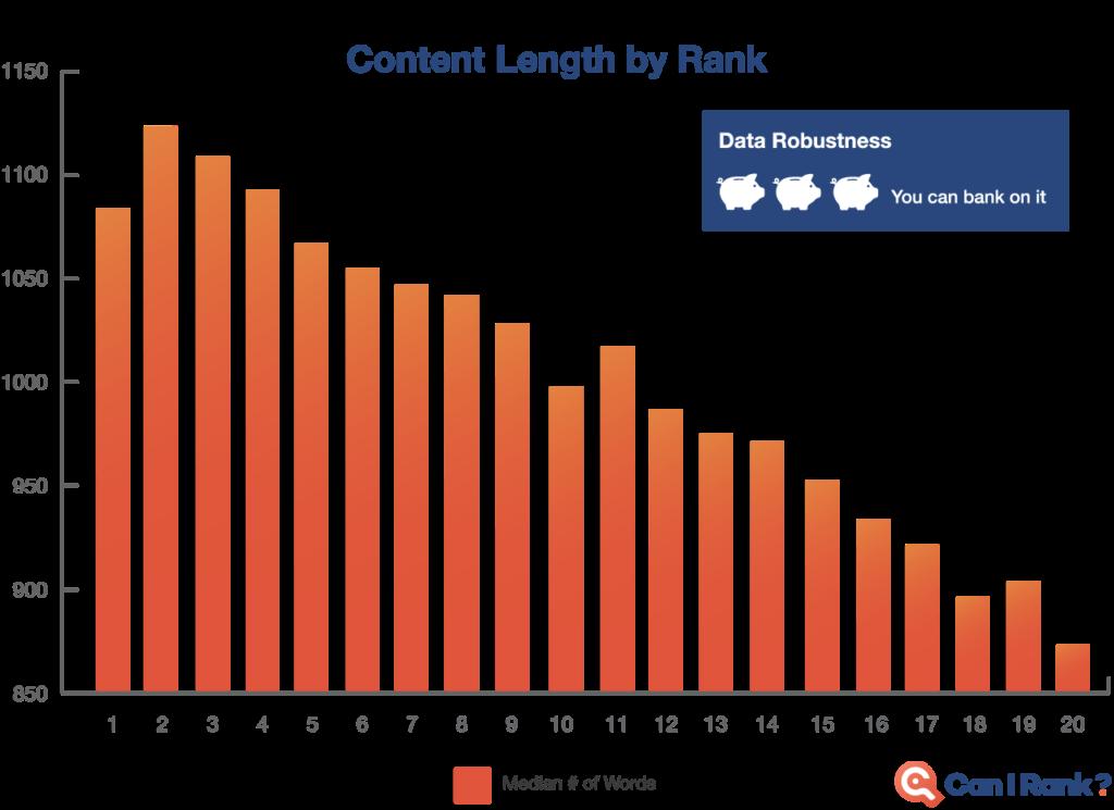 content length study - seo
