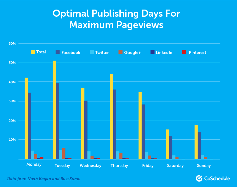 Choosing the right publish day and time is an important item on any blog post checklist.