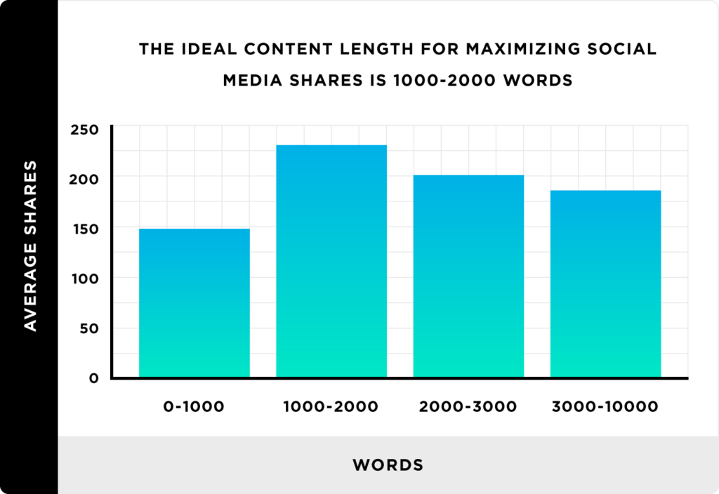 Longer blog posts (around 1,000 to 2,000 words) tend to get more social media shares.