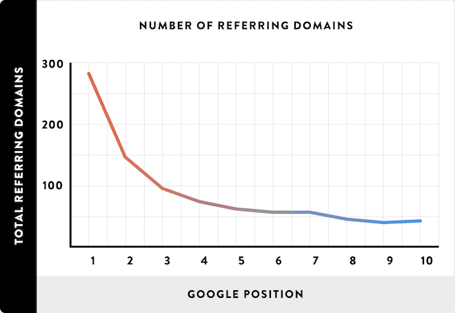 more referring domains get higher ranking