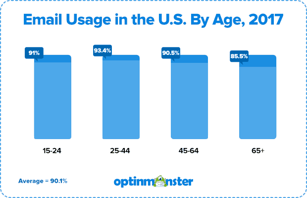 email usage in the us by age