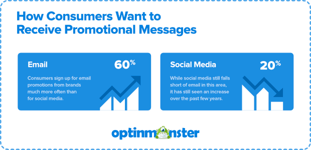 how do consumers want to receive promotional messages