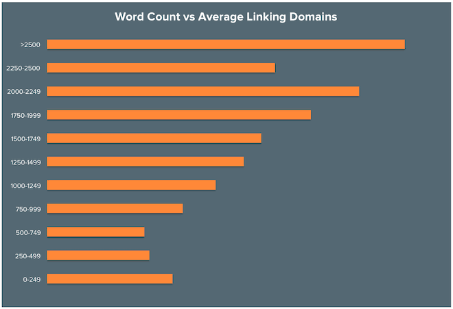 blog word count vs average linking domains