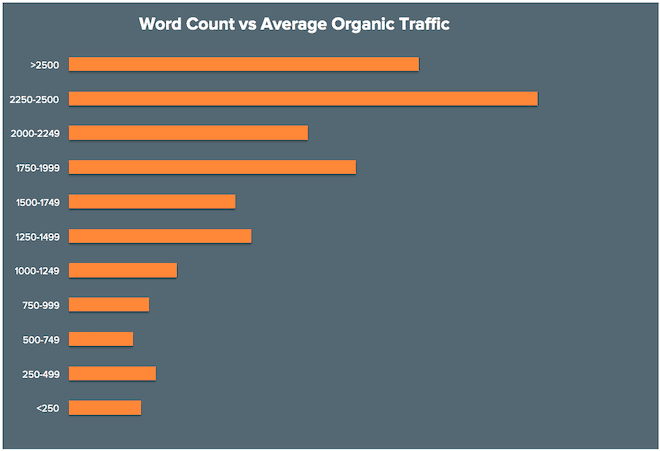 blog word count vs average organic traffic