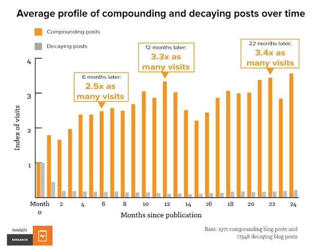 average profile of compounding and decaying blog posts over time
