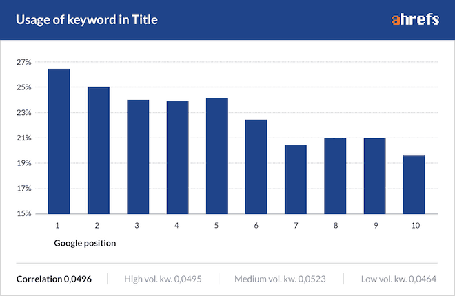 usage of keyword in title