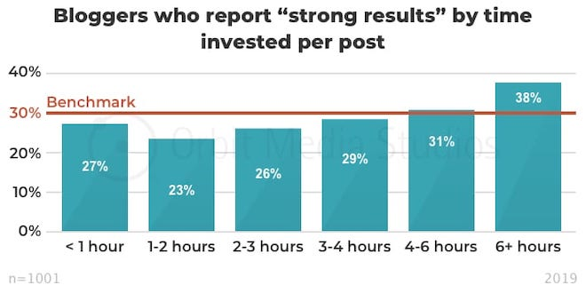 "bloggers who report ""strong results"" by time invested per post"
