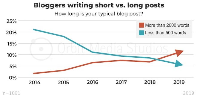 short vs long posts blogging trend