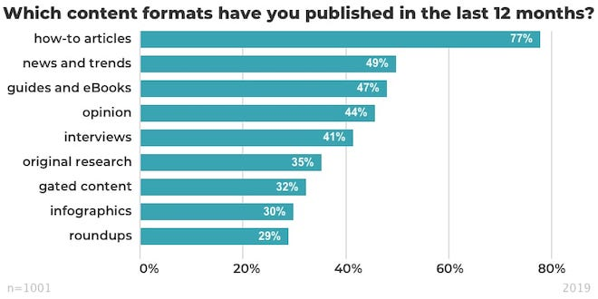 most popular content formats published in the last 12 months