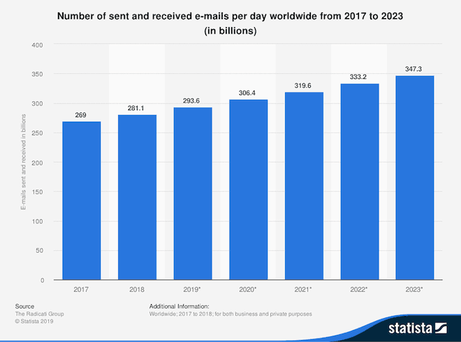statistia number of emails per day worldwide 2017-2023