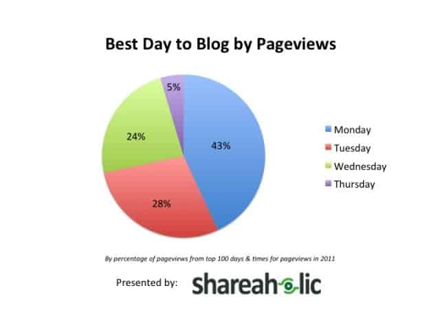 Shareaholic Best Day to Blog by Pageviews
