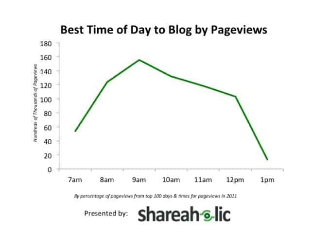 Shareaholic Best Time to Blog by Pageviews