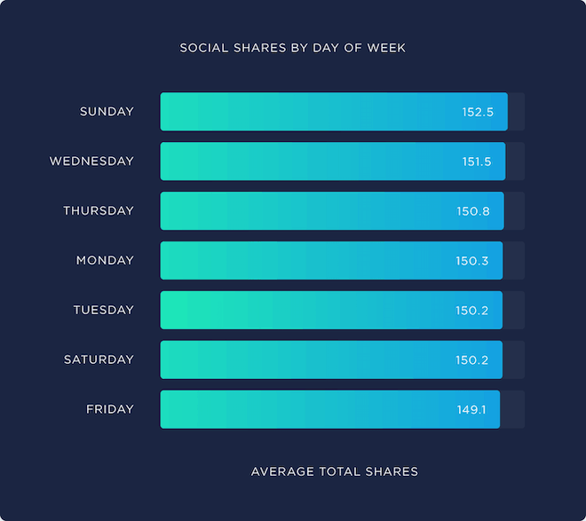 backlinko social shares by day of week