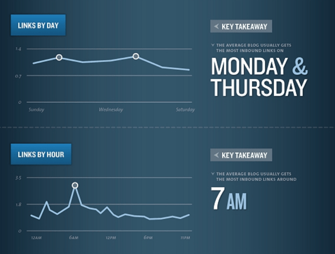 kissmetrics blog links by day and time