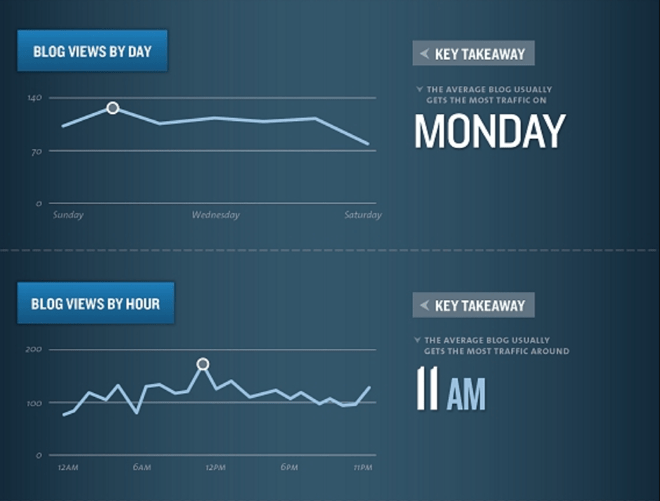 kissmetrics blog views by day and time