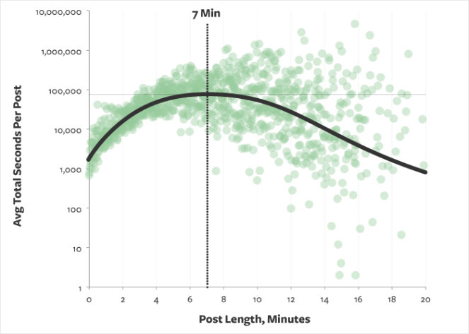 average-blog-read-time-graph