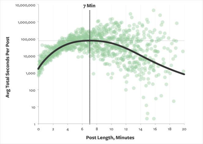graphique du temps de lecture moyen du blog