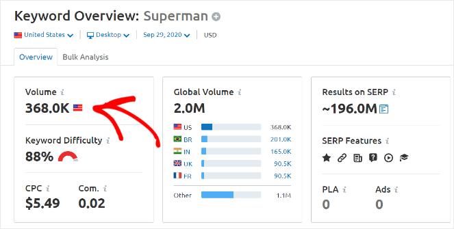 semrush keyword volume
