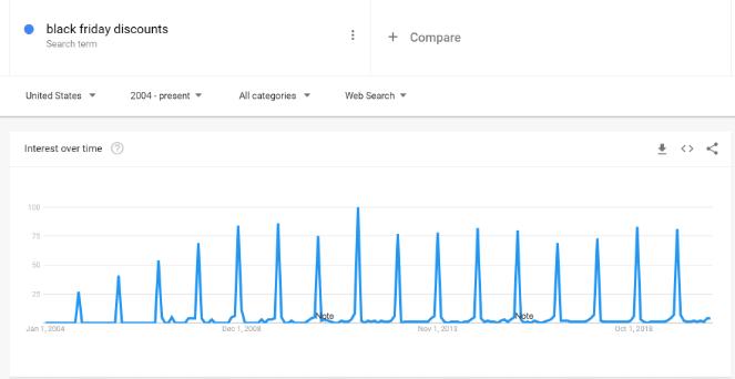 google trends analyze keywords
