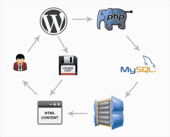 An example of how caching works with wp.