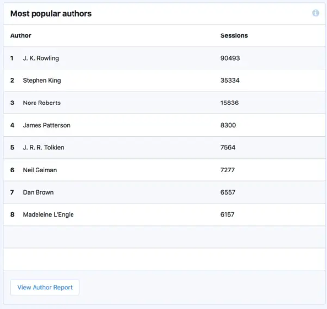 popular authors in custom dimensions
